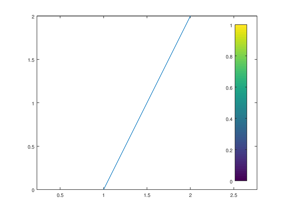 Function Reference: colorbar