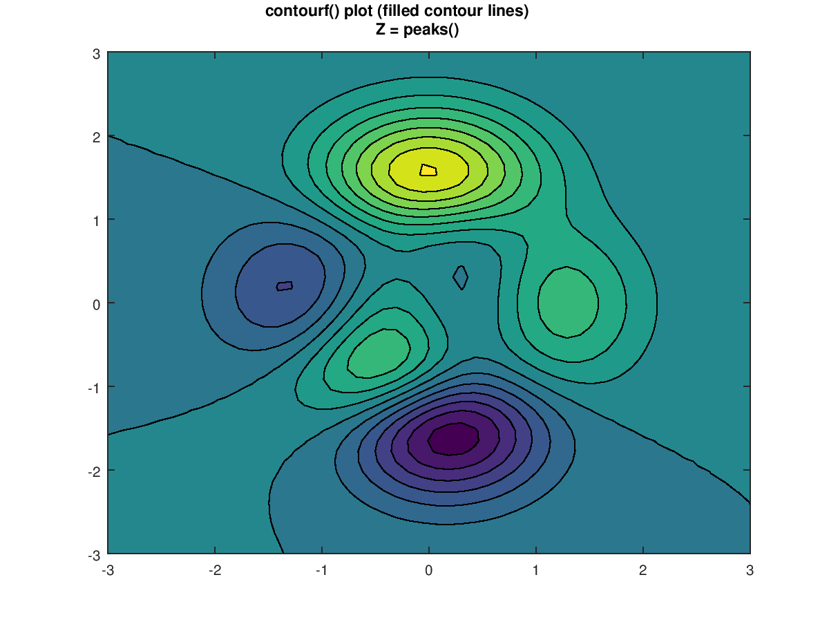 Function Reference: contourf