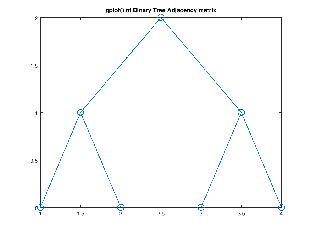 Function Reference: gplot