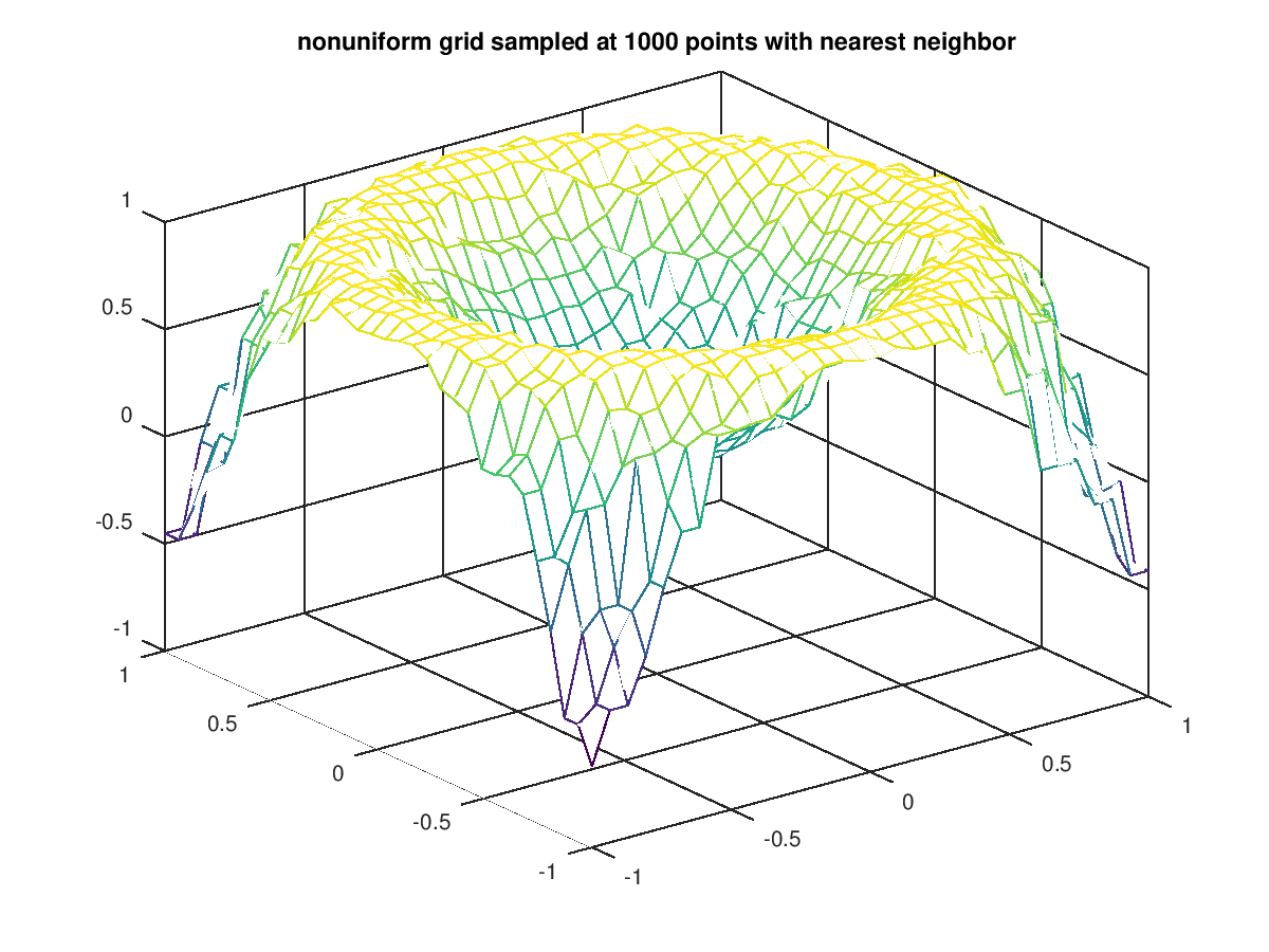 Function Reference: griddata