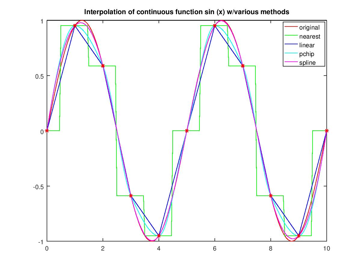 Linear Spline Matlab