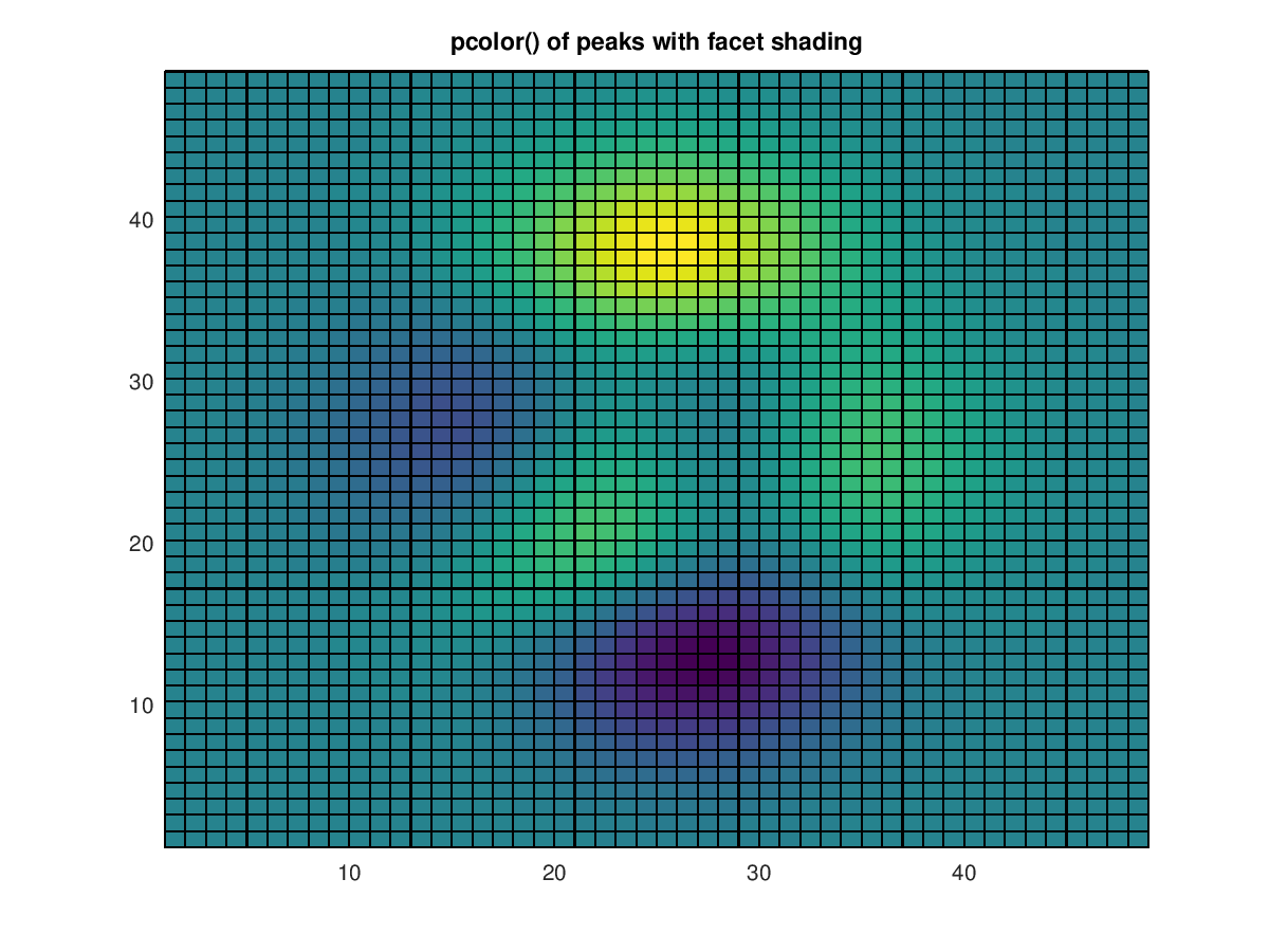 Function Reference: pcolor