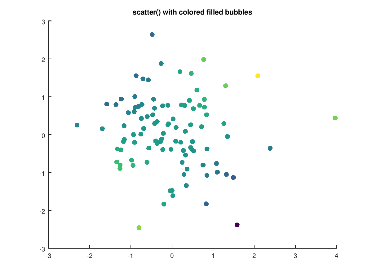 Function Reference: scatter