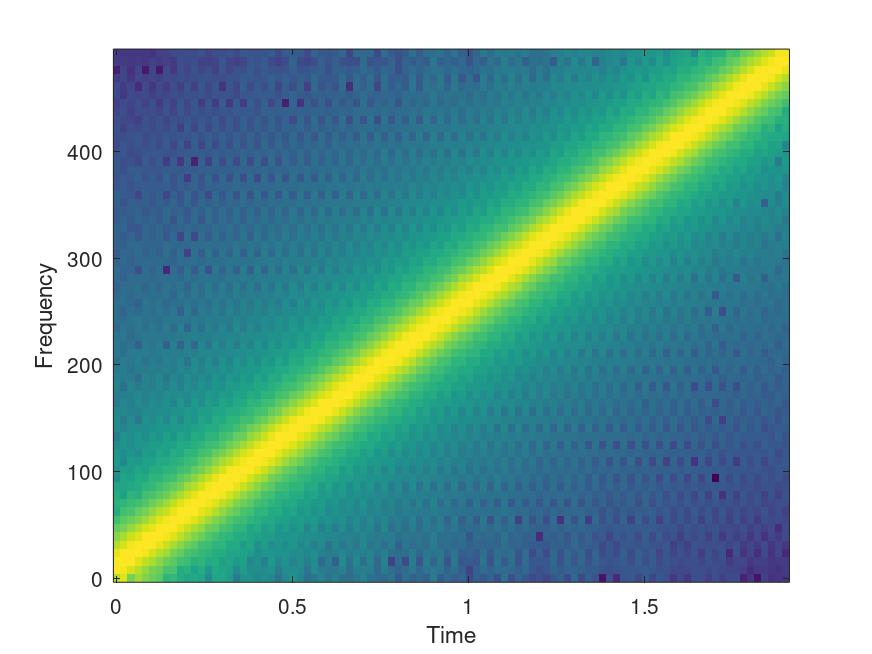 Function Reference: specgram