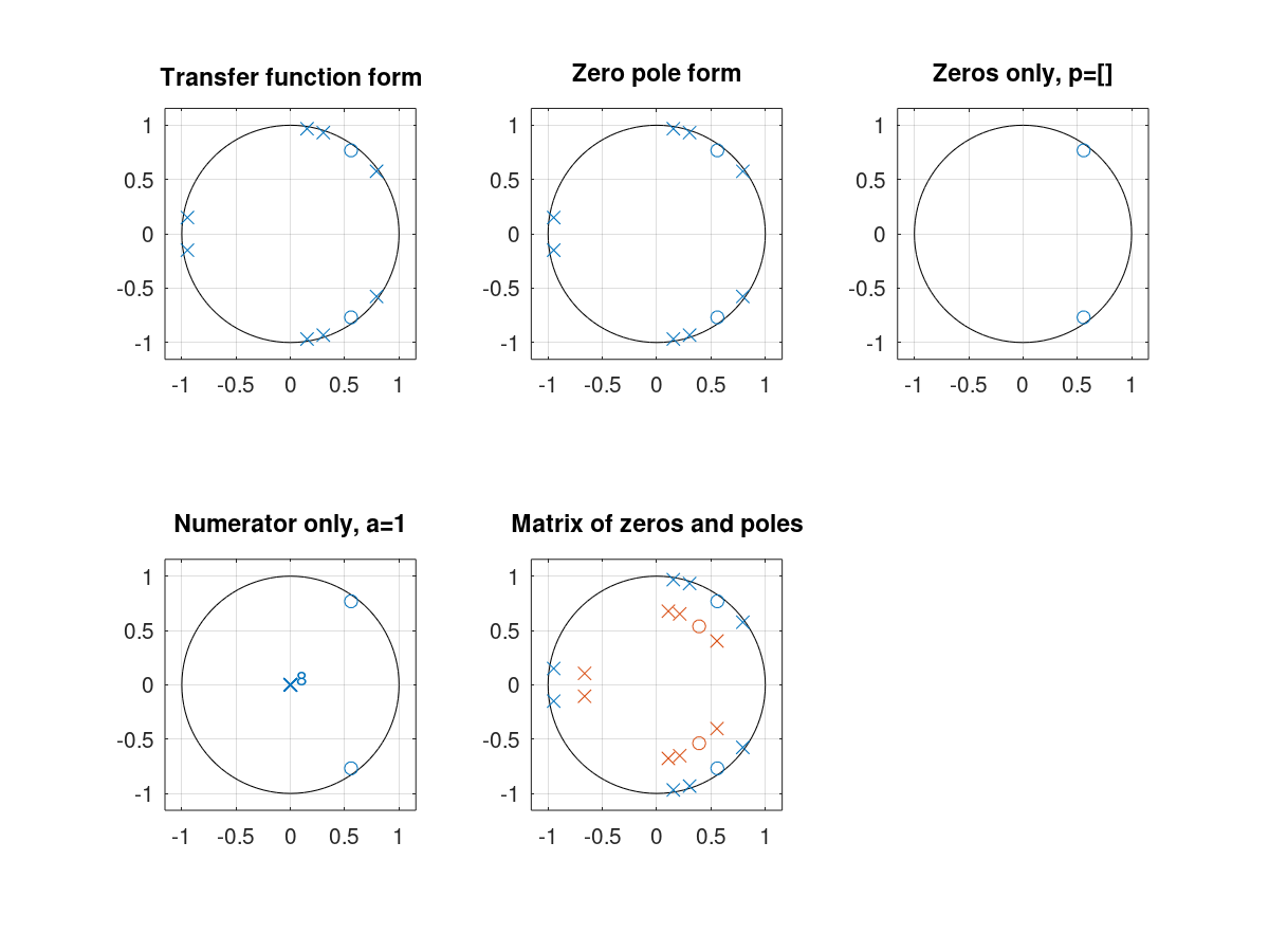 Function Reference: zplane