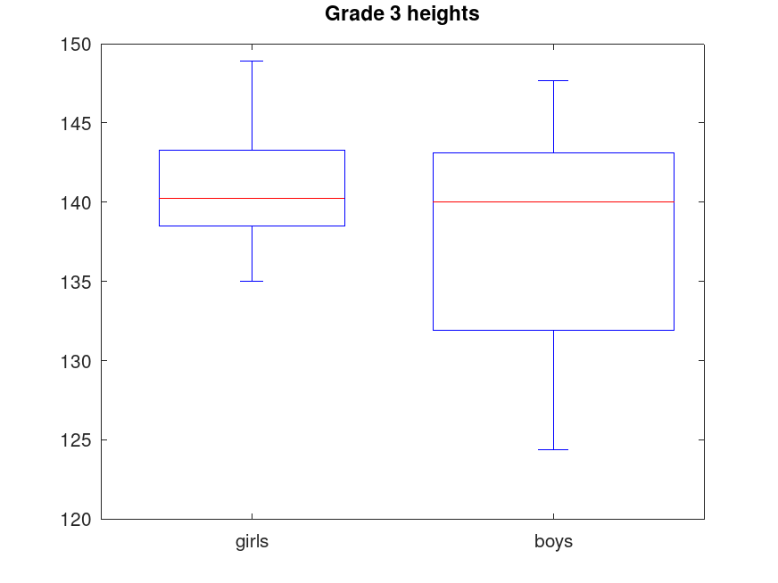 Function Reference Boxplot